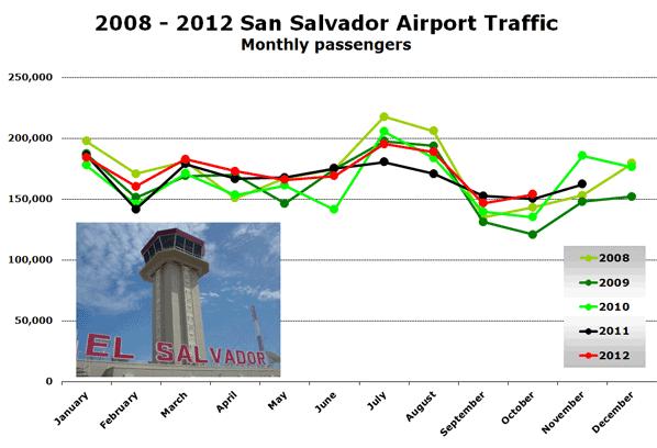 2008 - 2012 San Salvador Airport Traffic Monthly passengers