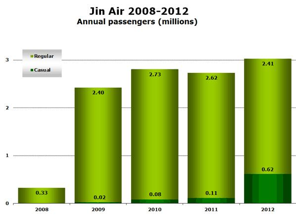 Chart: Jin Air 2008-2012 - Annual passengers (millions)
