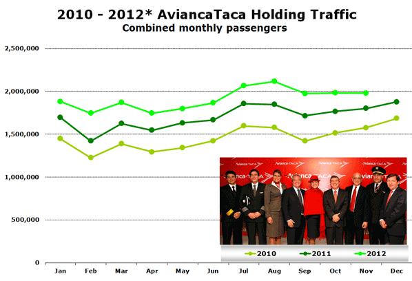 2010 - 2012* AviancaTaca Holding Traffic Combined monthly passengers