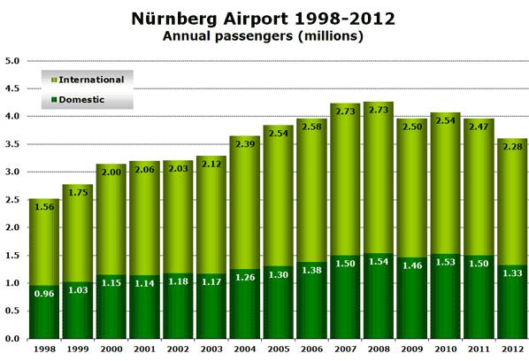 Nürnberg Airport 1998-2012 Annual passengers (millions)