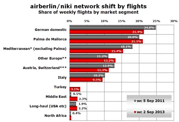 airberlin/niki network shift by flights Share of weekly flights by market segment