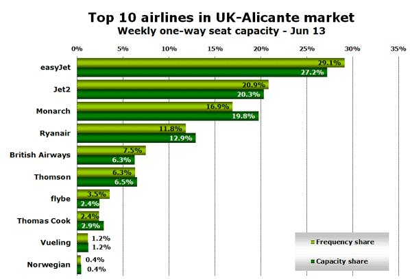 Top 10 airlines in UK-Alicante market Weekly one-way seat capacity - Jun 13
