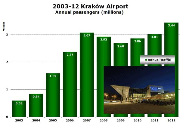 2003-12 Kraków Airport Annual passengers (millions)