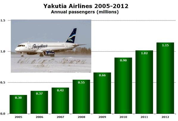 Yakutia Airlines 2005-2012  Annual passengers (millions)