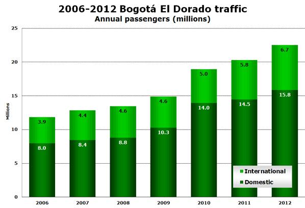 2006-2012 Bogotá El Dorado traffic Annual passengers (millions)
