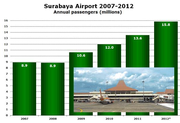 Surabaya Airport 2007-2012 Annual passengers (millions)
