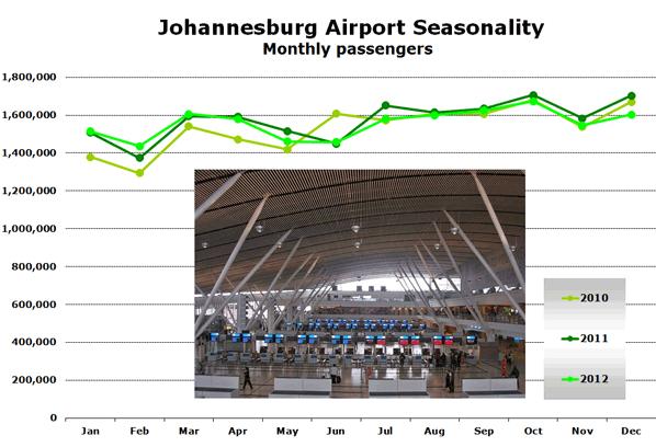 Chart:  Johannesburg Airport Seasonality - Monthly passengers