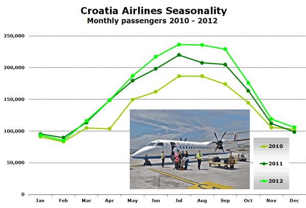 Croatia Airlines Seasonality Monthly passengers 2010 - 2012