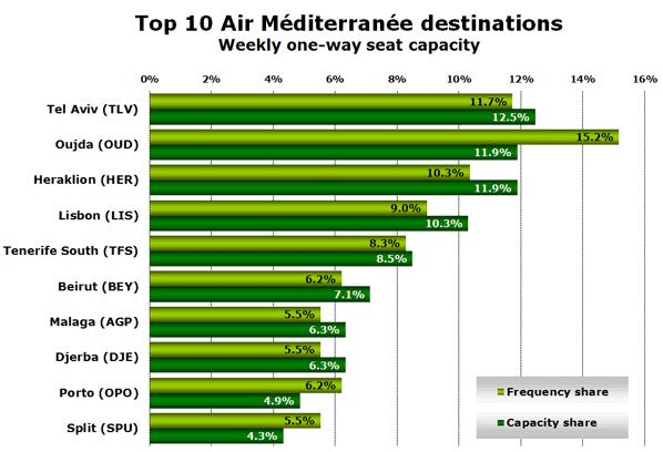 Top 10 Air Méditerranée destinations Weekly one-way seat capacity