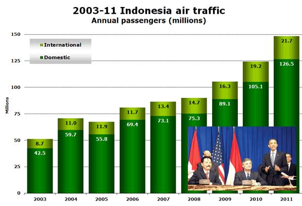 2003-11 Indonesia air traffic Annual passengers (millions)
