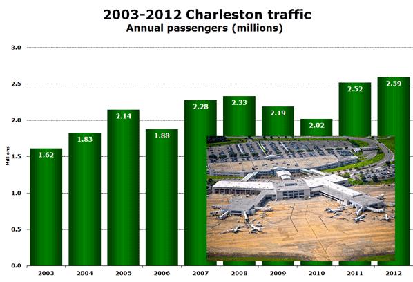 2003-2012 Charleston traffic Annual passengers (millions)