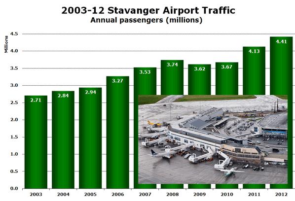 2003-12 Stavanger Airport Traffic Annual passengers (millions)