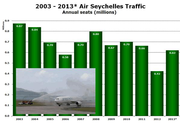 2003 - 2013* Air Seychelles Traffic Annual seats (millions)
