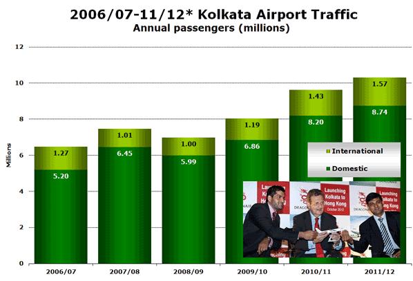 2006/07-11/12* Kolkata Airport Traffic Annual passengers (millions)