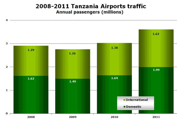 2008-2011 Tanzania Airports traffic Annual passengers (millions)