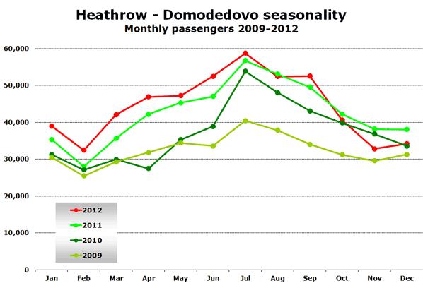 Heathrow - Domodedovo seasonality Monthly passengers 2009-2012