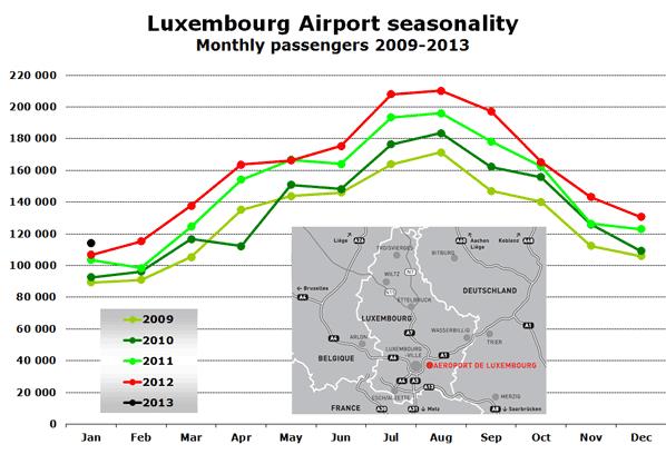 Luxembourg Airport seasonality Monthly passengers 2009-2013