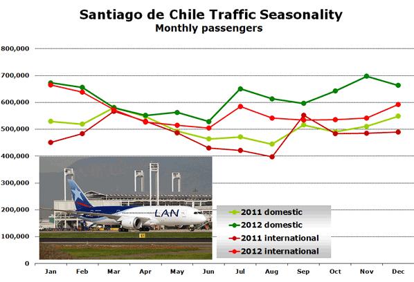 Santiago de Chile Traffic Seasonality Monthly passengers