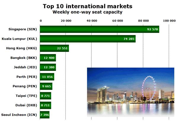Top 10 international markets Weekly one-way seat capacity
