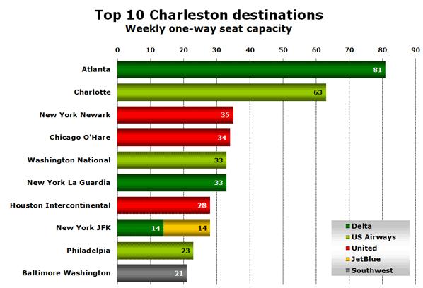 Top 10 Charleston destinations Weekly one-way seat capacity
