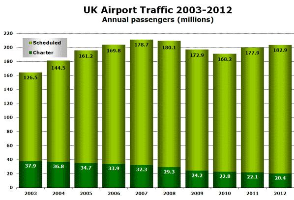 UK Airport Traffic 2003-2012 Annual passengers (millions)