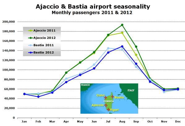 Ajaccio & Bastia airport seasonality Monthly passengers 2011 & 2012