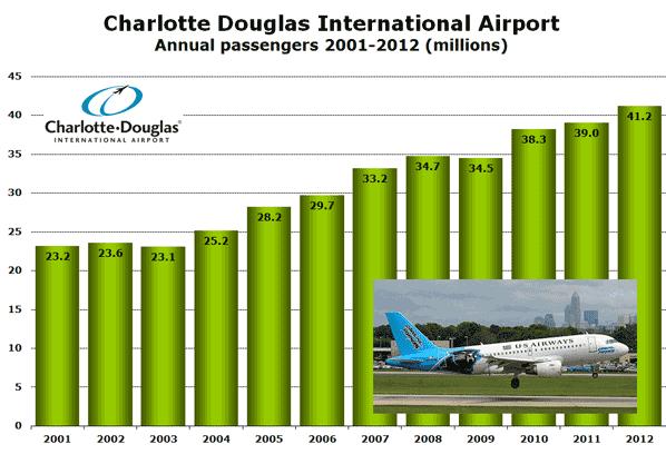 Charlotte Douglas International Airport Annual passengers 2001-2012 (millions)