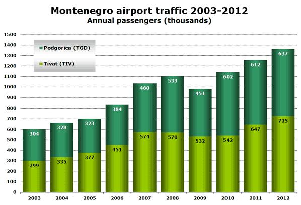 Montenegro airport traffic 2003-2012 Annual passengers (thousands)