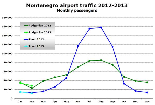 Montenegro airport traffic 2012-2013 Monthly passengers