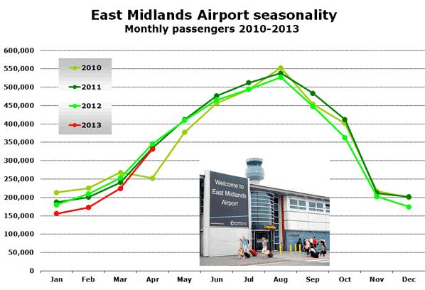 East Midlands Airport seasonality Monthly passengers 2010-2013
