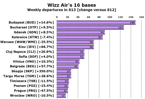 Wizz Air's 16 bases Weekly departures in S13 (change versus S12)
