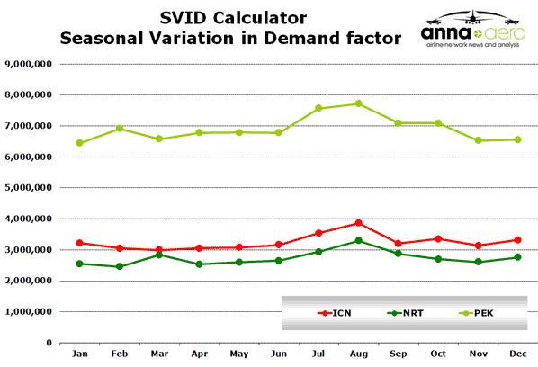 SVID Calculator Seasonal Variation in Demand factor