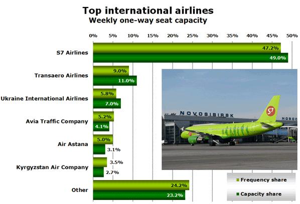 Top international airlines Weekly one-way seat capacity