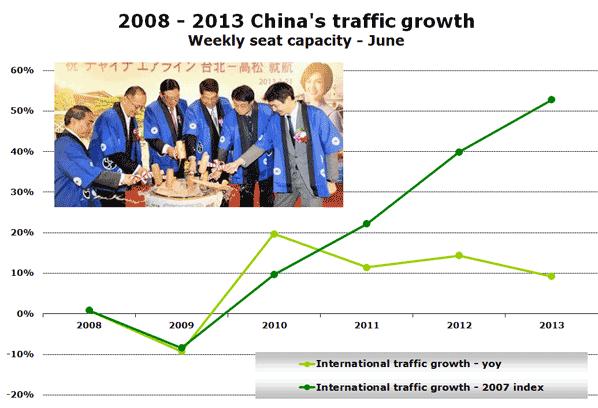 2008 - 2013 China's traffic growth Weekly seat capacity - June