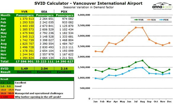 SVID Calculator - Vancouver International Airport  - Seasonal Variation in Demand factor