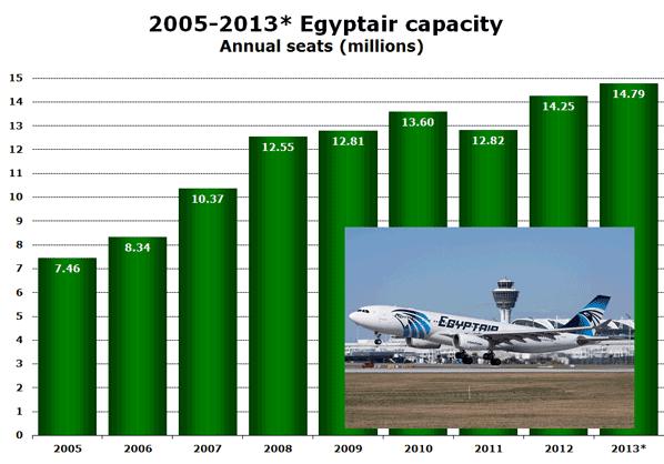 2005-2013* Egyptair capacity Annual seats (millions)