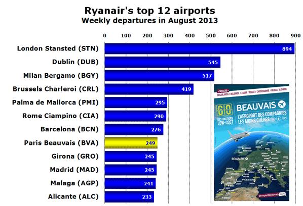 Ryanair's top 12 airports Weekly departures in August 2013