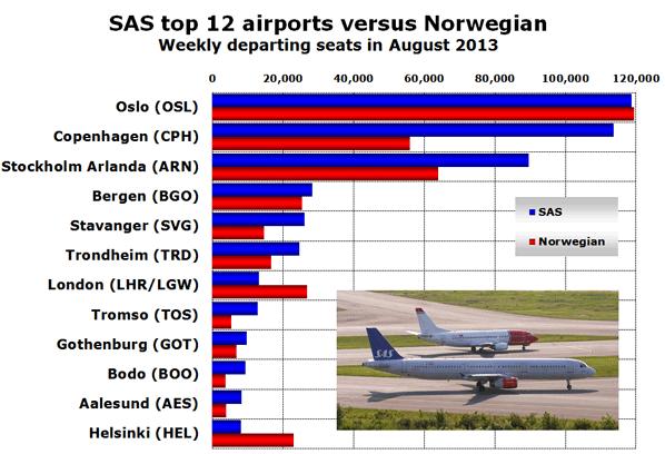 Chart: SAS top 12 airports versus Norwegian - Weekly departing seats in August 2013