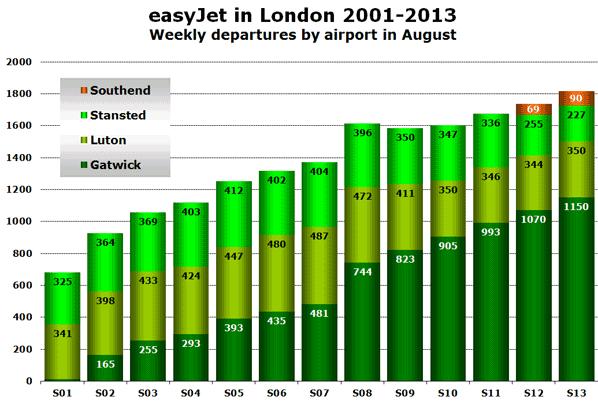 easyJet in London 2001-2013 Weekly departures by airport in August