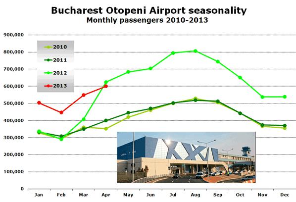 Bucharest Otopeni Airport seasonality Monthly passengers 2010-2013