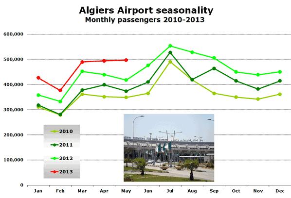 Algiers Airport seasonality Monthly passengers 2010-2013