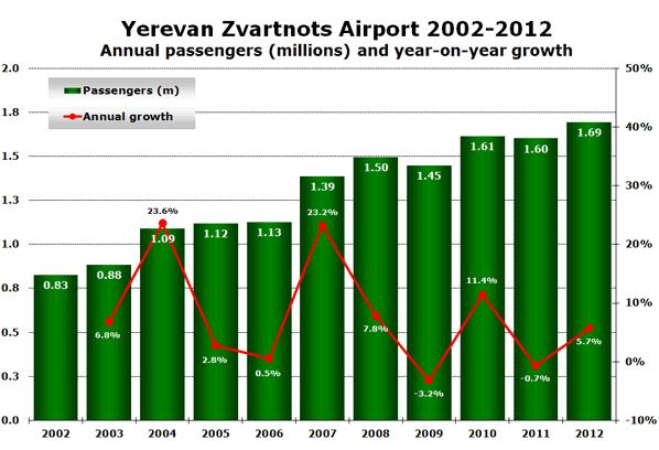 Yerevan Zvartnots Airport 2002-2012 Annual passengers (millions) and year-on-year growth