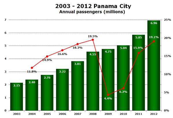 2003 - 2012 Panama City  Annual passengers (millions)