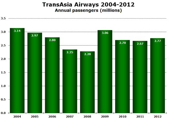 TransAsia Airways 2004-2012 Annual passengers (millions)