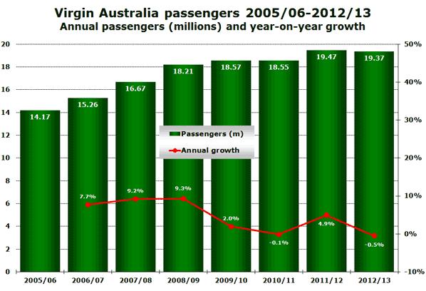 Virgin Australia passengers 2005/06-2012/13 Annual passengers (millions) and year-on-year growth