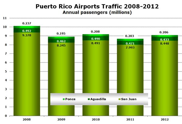 Puerto Rico Airports Traffic 2008-2012 Annual passengers (millions)
