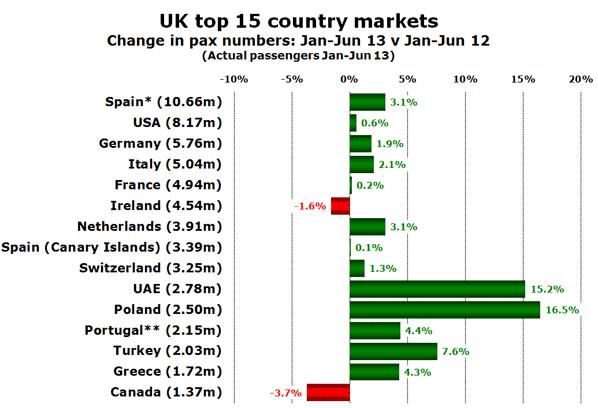 UK top 15 country markets Change in pax numbers: Jan-Jun 13 v Jan-Jun 12 (Actual passengers Jan-Jun 13)