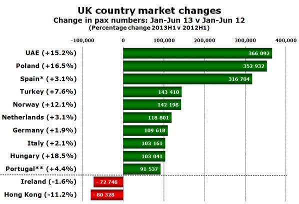 UK country market changes Change in pax numbers: Jan-Jun 13 v Jan-Jun 12  (Percentage change 2013H1 v 2012H1)