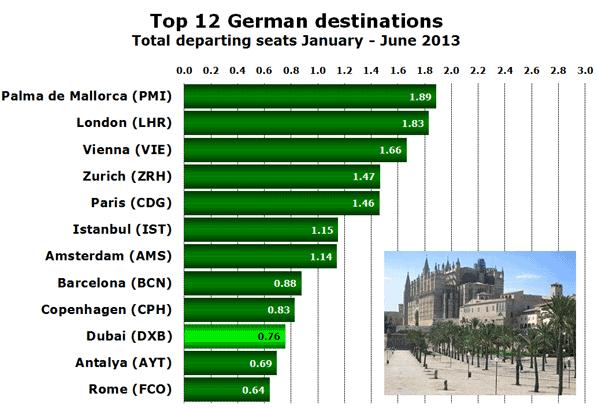 Top 12 German destinations Total departing seats January - June 2013