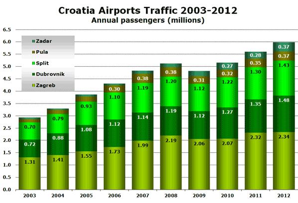 Croatia Airports Traffic 2003-2012 Annual passengers (millions)